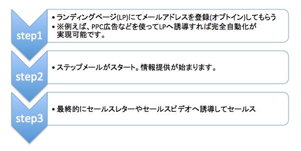stepmail01