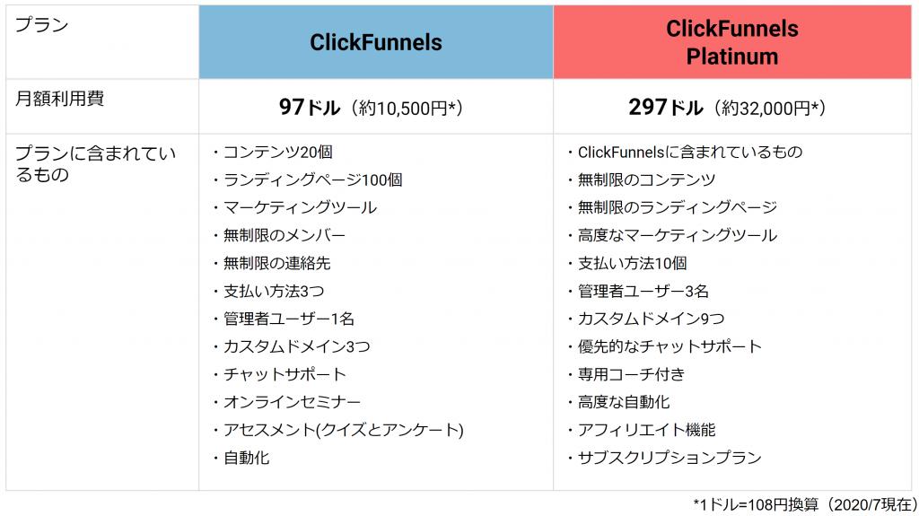 ClickFunnelsの主な機能