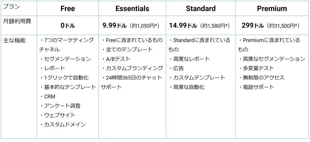 MailChimpの料金体系